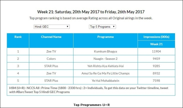 GEC Watch: Zee TV emerges as No  1 channel