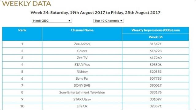 GEC Watch: Zee Anmol retains top slot, Zee TV's Kumkum