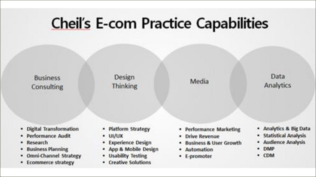 Cheil India launches e-Commerce practice