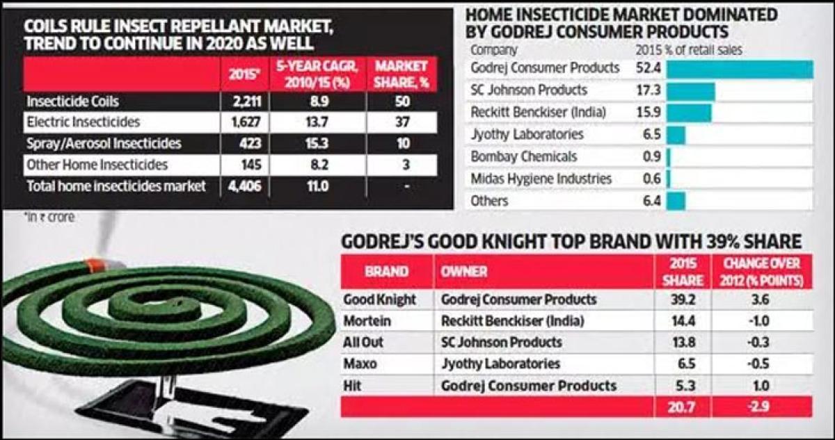Goodknight woos rural consumers with 'Cool Gel'...