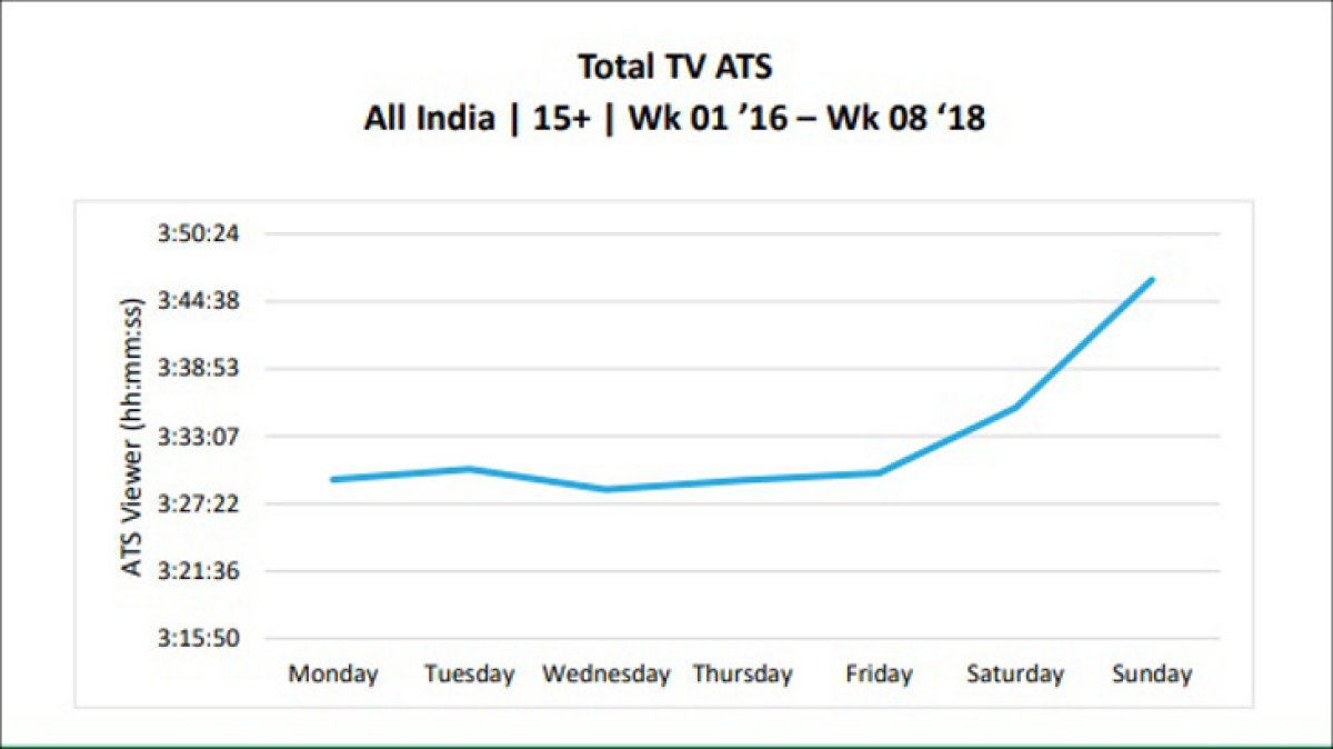 BARC THiNK: Audiences in South India consume maximum television throughout the year