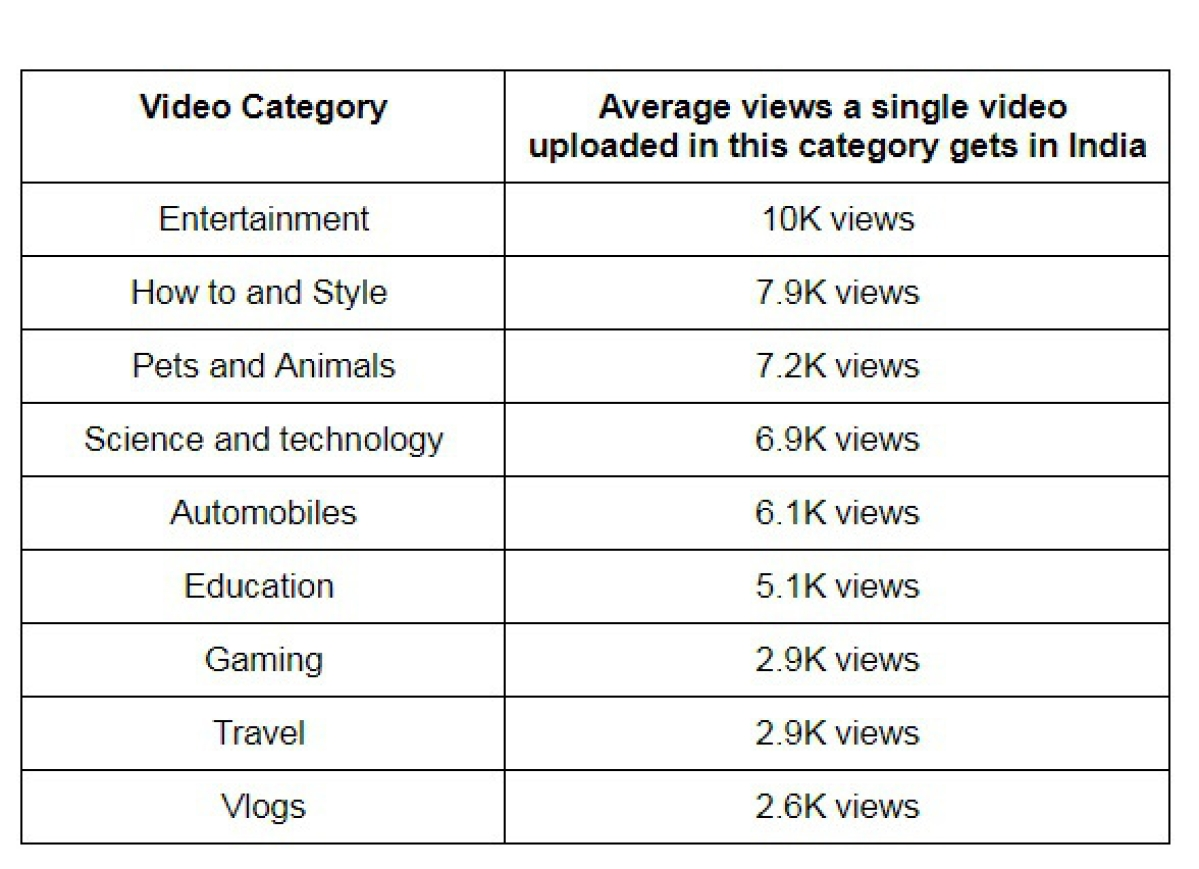 ChuChu TV on YouTube is the most watched channel in education category: Vidooly Report