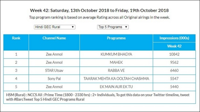 GEC Watch: Zee Anmol is the most watched channel in U+R and Rural markets
