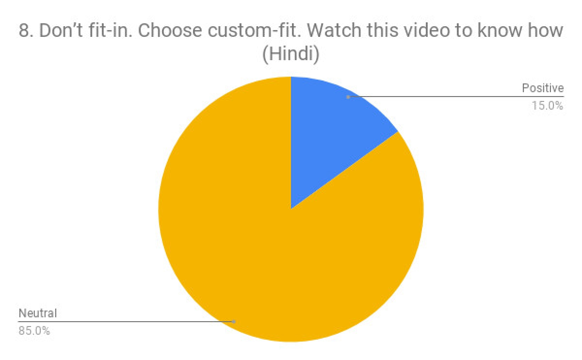 The Top 10 Most Watched Indian Ads on YouTube in December 2018