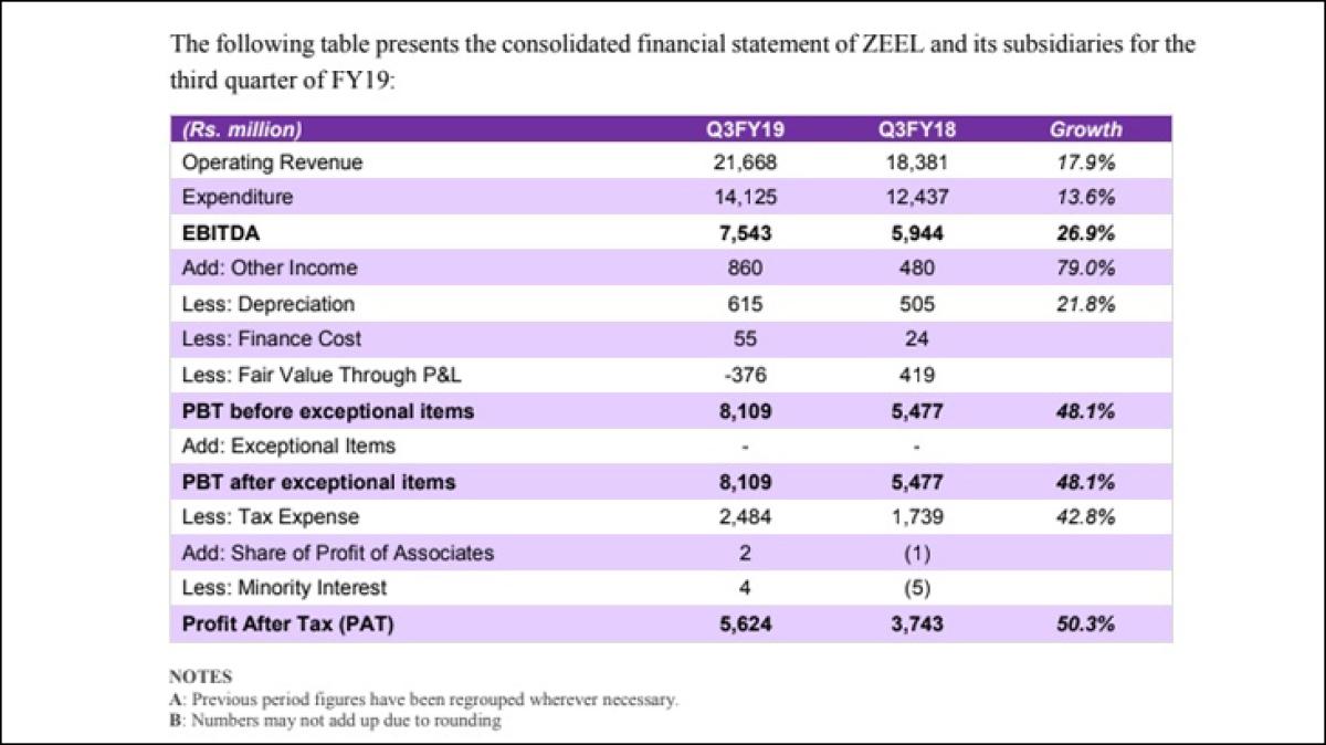 Q3: FY19: ZEEL posts 17.9% revenue growth; ad revenue grew by 20.6%