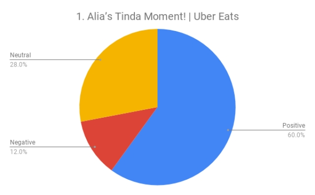 Uber Eats' Tinda ad is the most watched Indian ad on YouTube in January