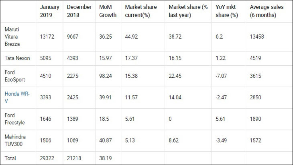 """IPL gave us a boost which accelerated Tata Nexon's performance"": Vivek Srivatsa, Marketing Head"