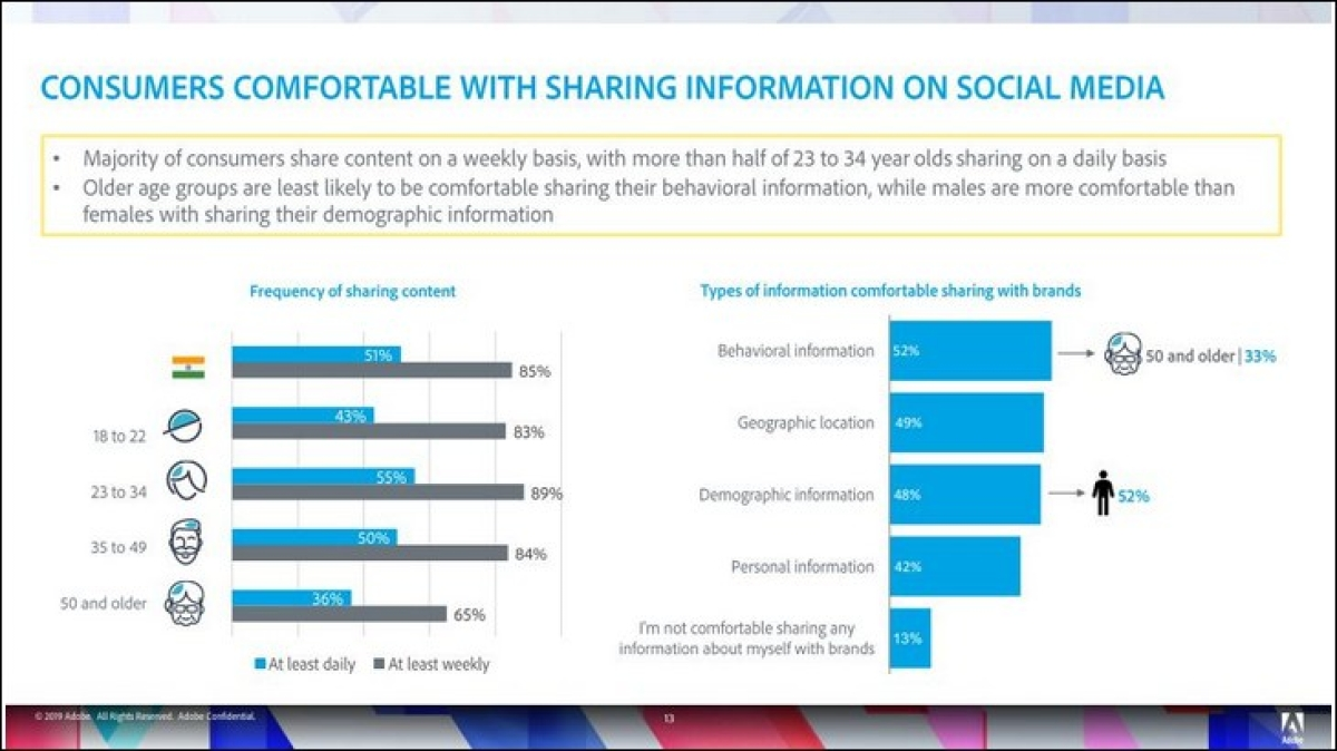 Consumers in India spend over 10 hours daily on devices, engaging with content: Adobe's Brand Content Survey