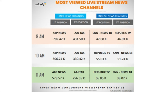 Vidooly Report: Indian News Channels Coverage of 2019 Election on
