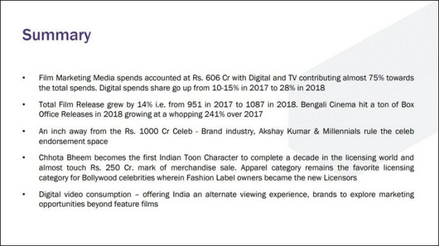 Indian film's marketing ad spends in 2018 progressed to Rs