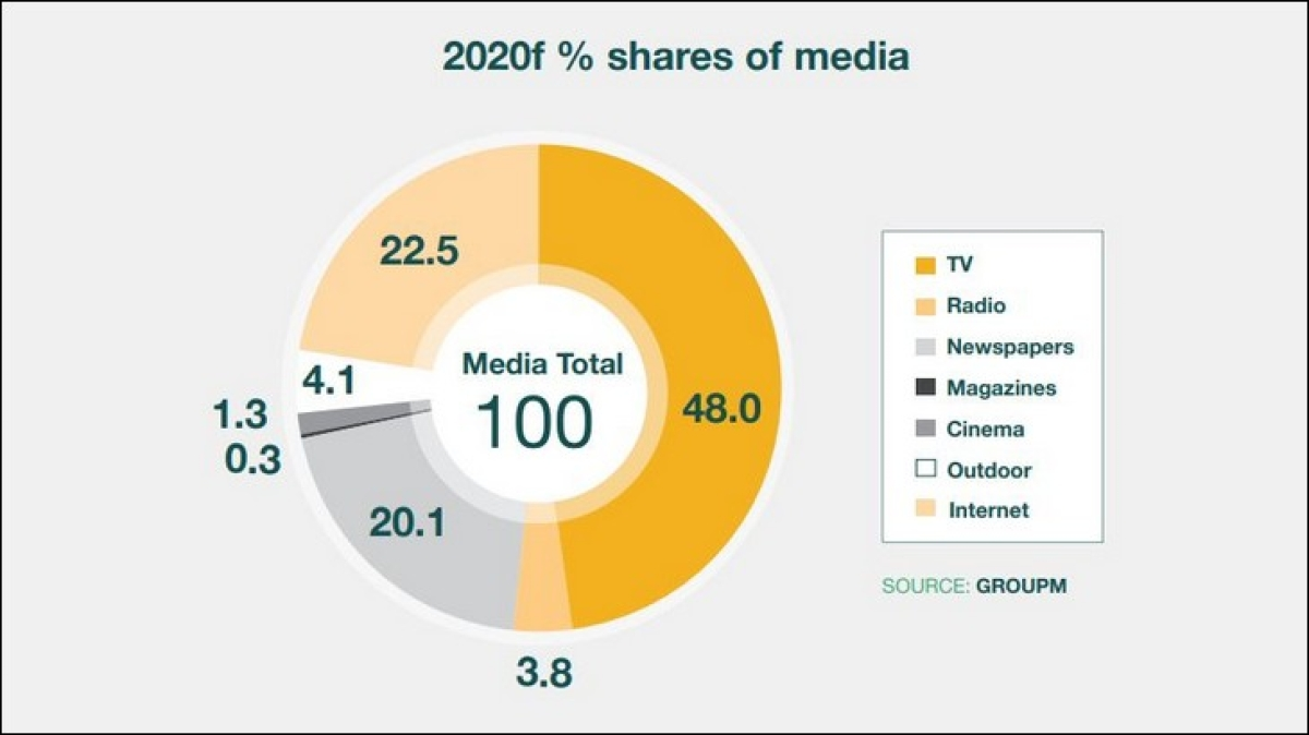 Digital ad spends might overtake print ad spends in 2019: GroupM's TYNY Worldwide Media Forecast