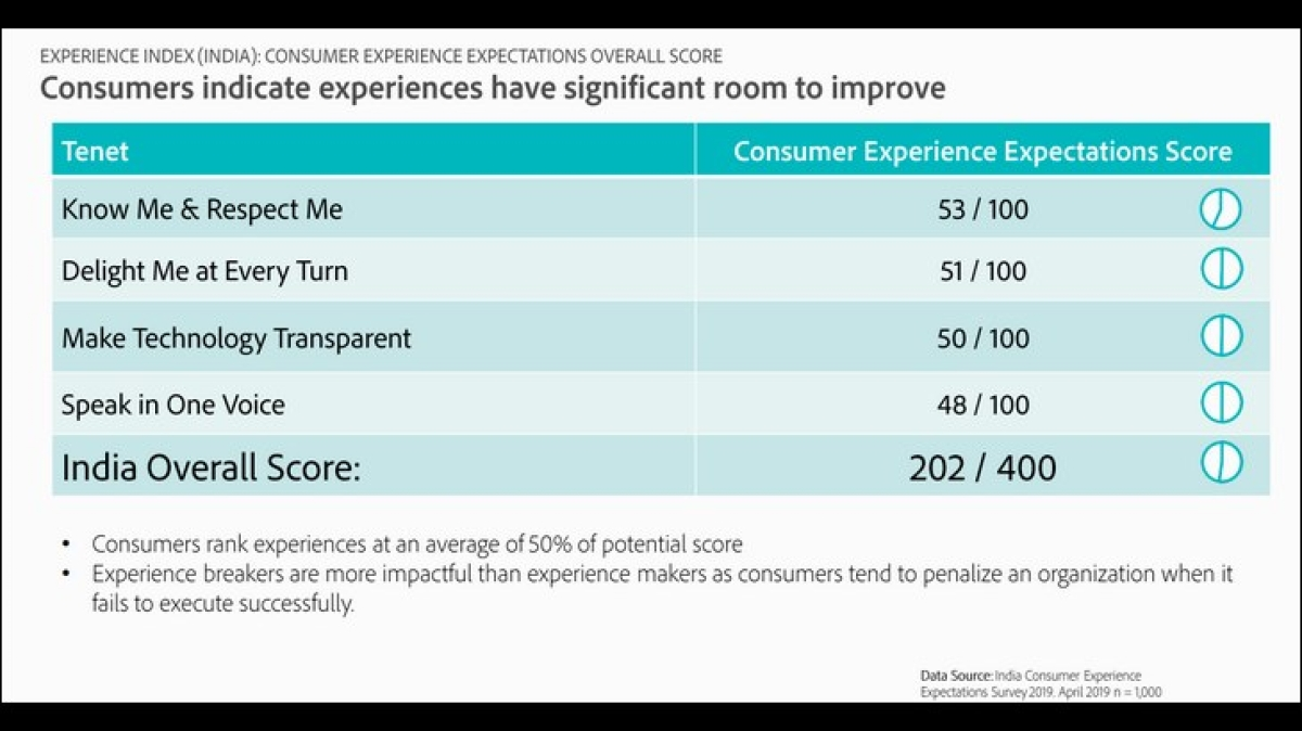Consumers In India have the highest requirement for personal service in the world: Adobe study