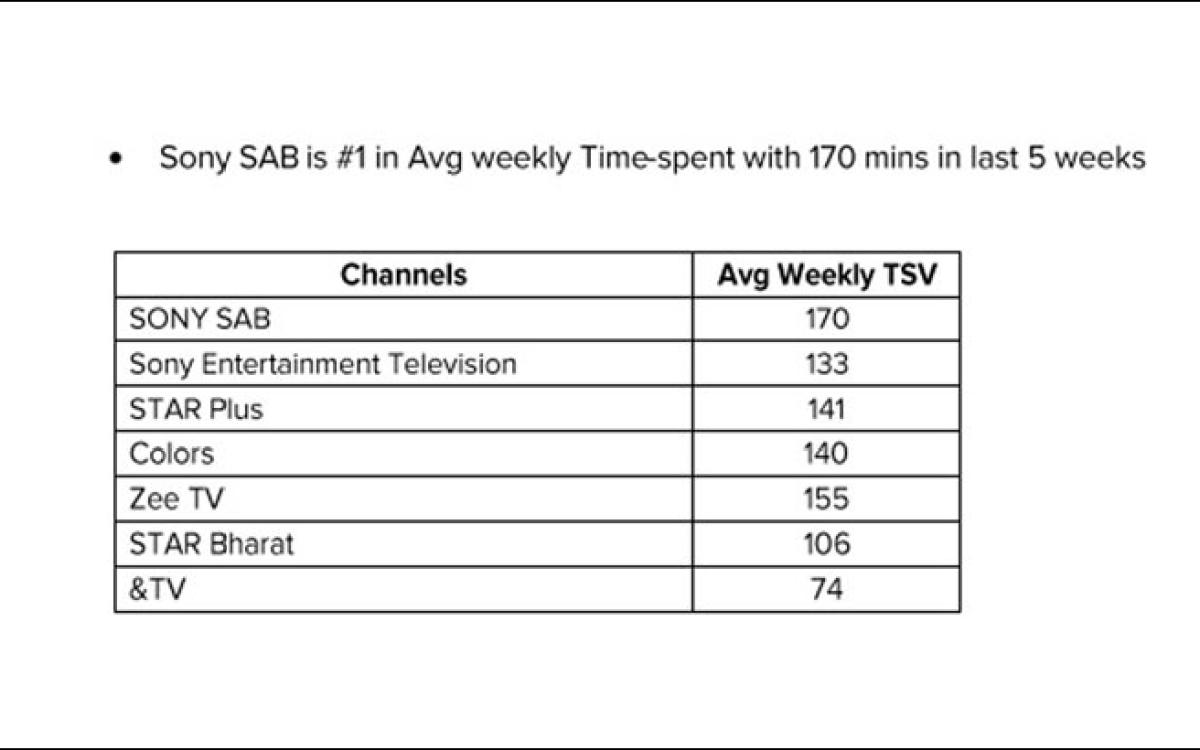 Star Bharat Show Time
