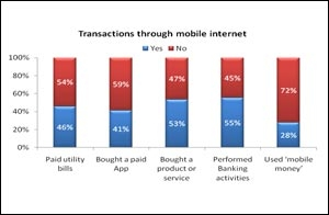 Mobile internet behaviour and usage