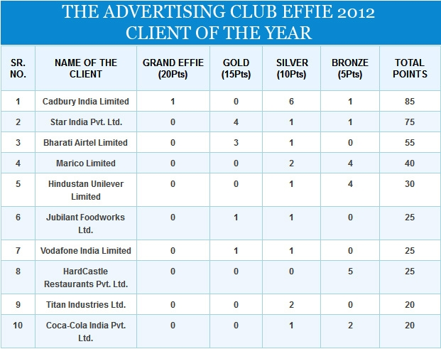 Effies 2012: Ogilvy India wins Agency of the Year fourth time in a row