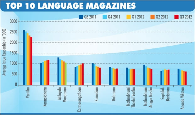 Top 10 language magazines