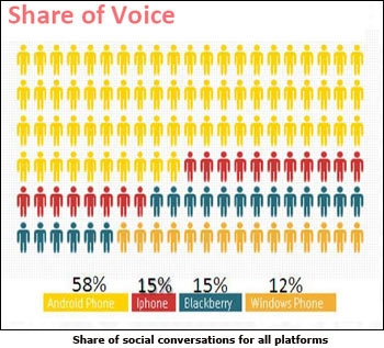 Share of social conversations for all platforms