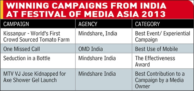 Winning campaigns from India at Festival of Media Asia 2013
