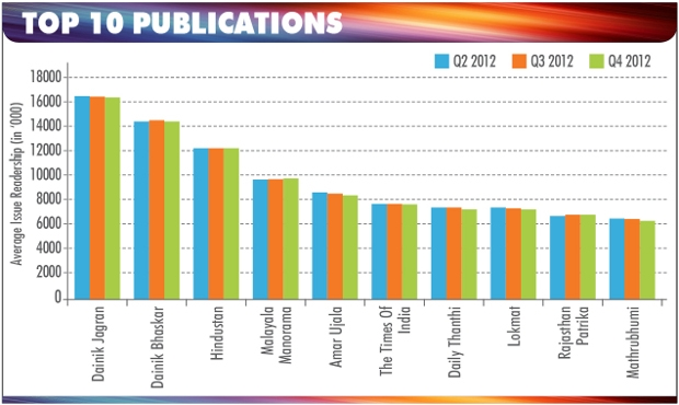 Top 10 Publications Q4