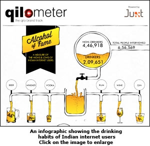 An infographic showing the drinking habits of Indian internet users