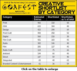 Creative shortlist by category