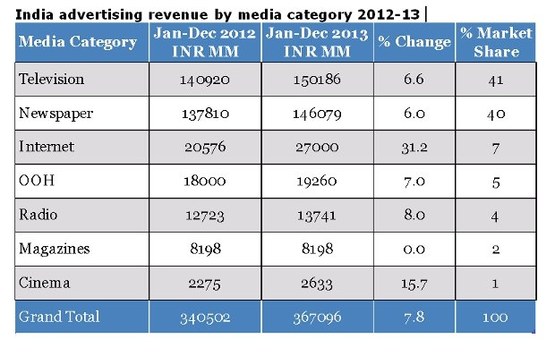 India Advertisement 2014 India Advertising Revenue by