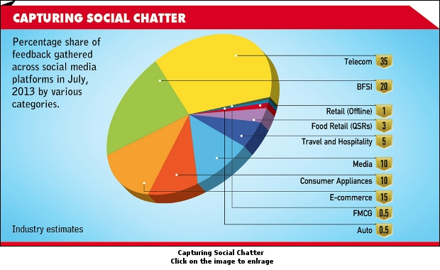 Capturing Social Chatter