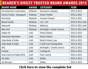Reader's Digest Trusted Brand Awards 2013