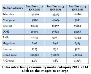 India advertising revenue by media category 2012-2014