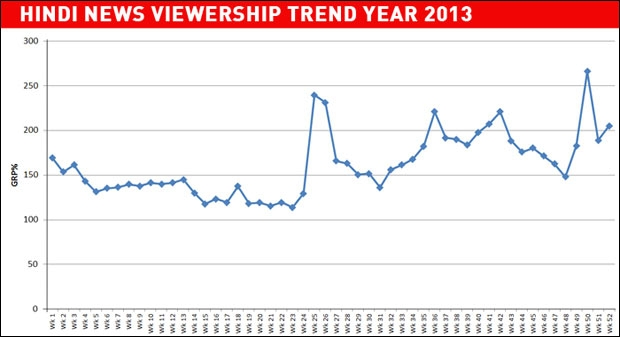tv viewership trends in india 2014 Millennial vs others tv viewership pattern  1n 2014, a reversal in television viewership trends was  movie channel viewership trends have observed.