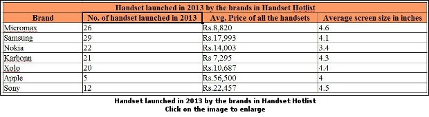 Handset launched in 2013 by the brands in Handset Hotlist