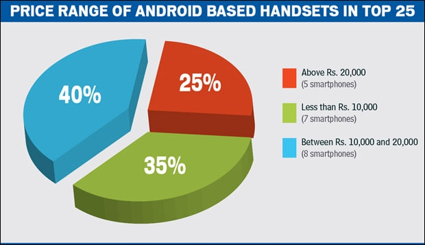 Price range of Android based handsets in Top 25