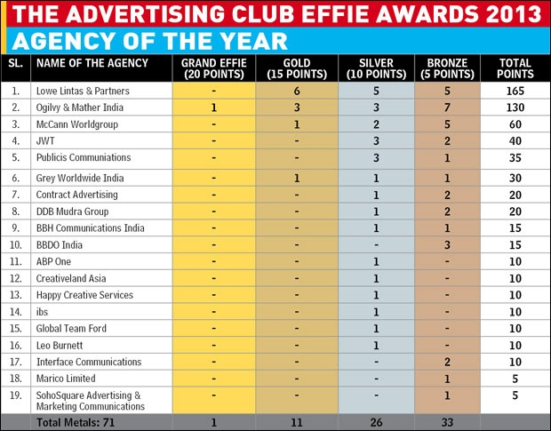 Effie Agency of the Year