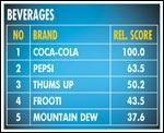 India's Buzziest Brands 2014