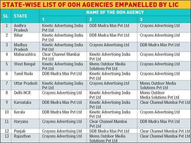 State-wise list of OOH agencies empanelled by LIC