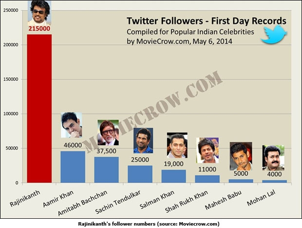 Rajinikanth's follower numbers