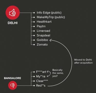 zomato capital tech bangalore ad delhi social traffic viral trolled goes job