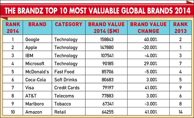 The BrandZ Top 10 Most Valuable Global Brands 2014