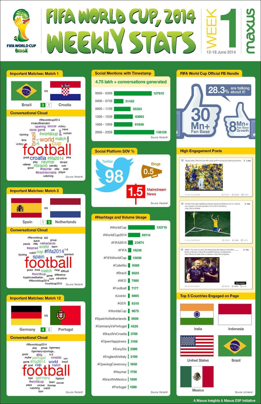 Imageresultforwhereisfifaworldcup
