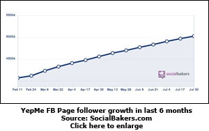 YepMe FB Page follower growth in last 6 months