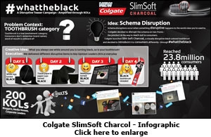 Colgate SlimSoft Charcol - Infographic