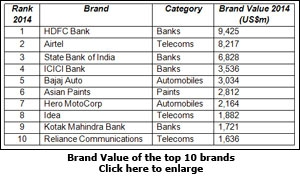 Brand Value of the top 10 brands
