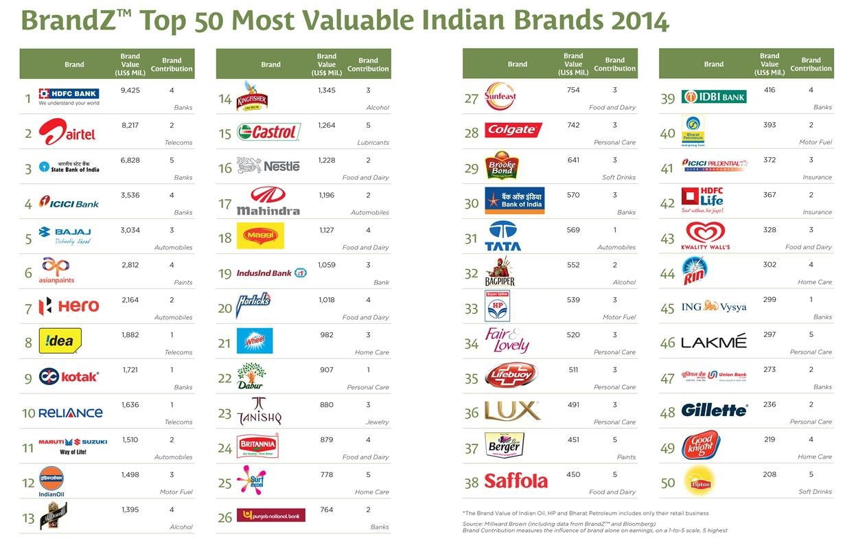 Indian Brands - Parentcircle