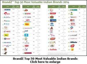 BrandZ Top 50 Most Valuable Indian Brands