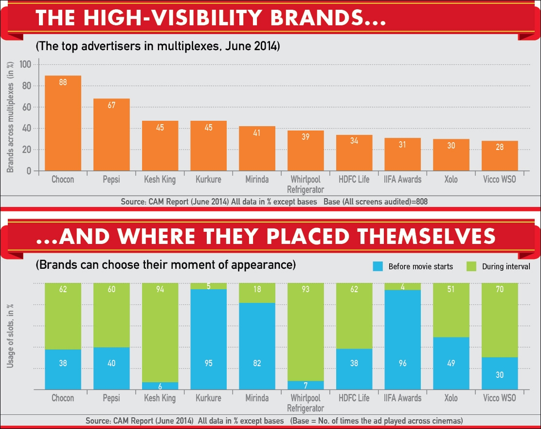 The high-visibility brands and where they placed themselves