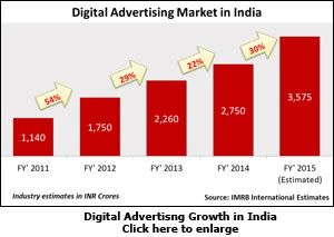 Digital Advertisng Growth in India
