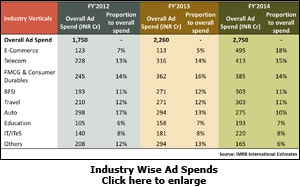 Industry Wise Ad Spends