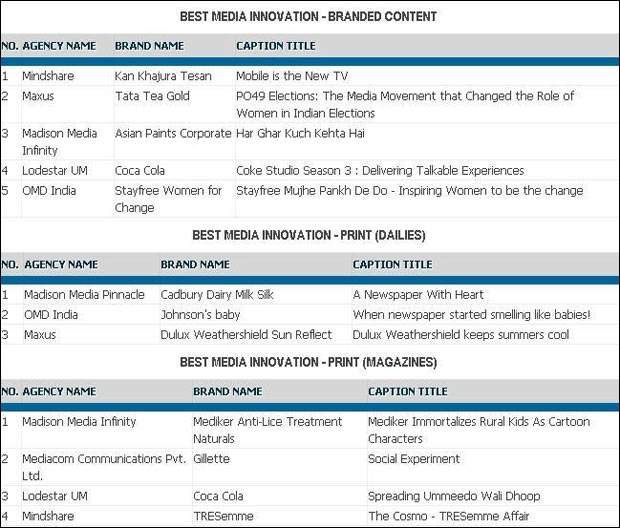 Shortlists for case study round of day three at EMVIEs 2014