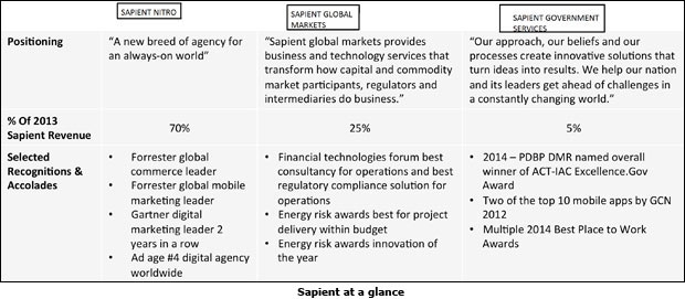sapient case review Leveraging 25+ years of industry experience, sapient consulting delivers practical capabilities and service offerings to support any ai and big data initiative.