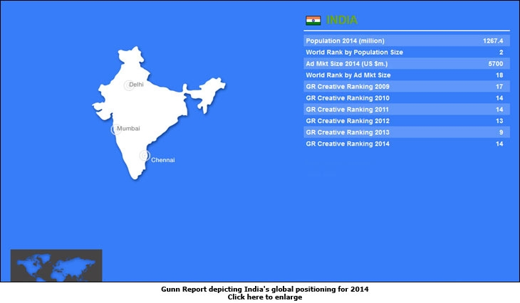 Gunn Report depicting India's global positioning for 2014